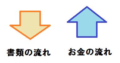 矢印の説明