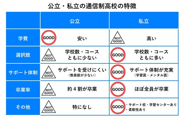 高知県_公立と私立の通信制高校の特徴