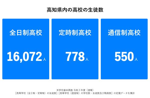 高知県生徒数